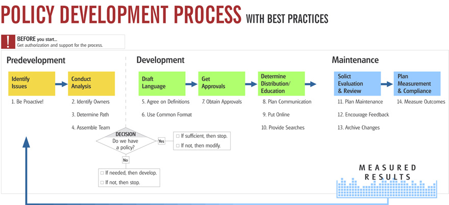 Policy Development Process with Best Practices. Get Authorization. Predevelopment. Identify issues. Conduct analysis. Development. Draft language. Get approvals. Determine distribution and education. Maintenance. Solict evaluation and review. Plan measurement and compliance.