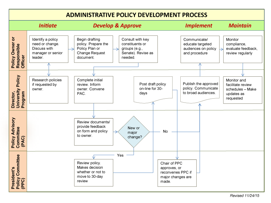 Policy development process diagram. Initiate. Develop and approve. Implement. Maintain.